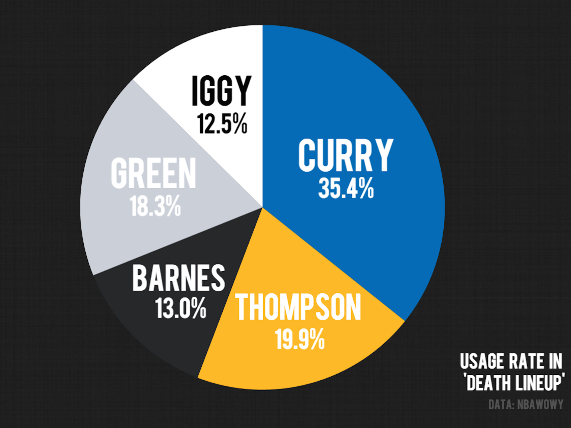 golden-state-warriors-death-lineup-usage-rate