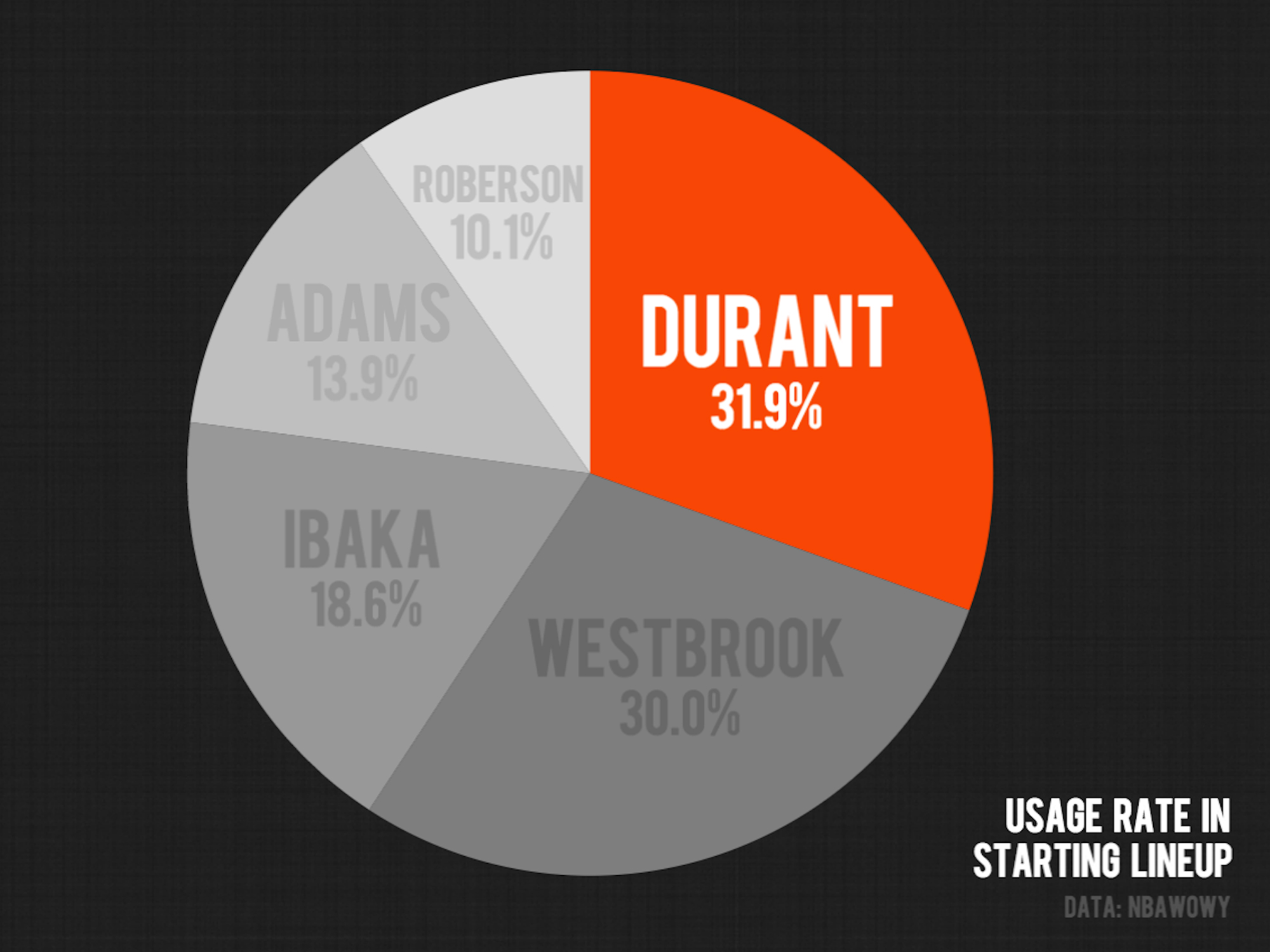 kevin-durant-thunder-starting-lineup-usage-rate