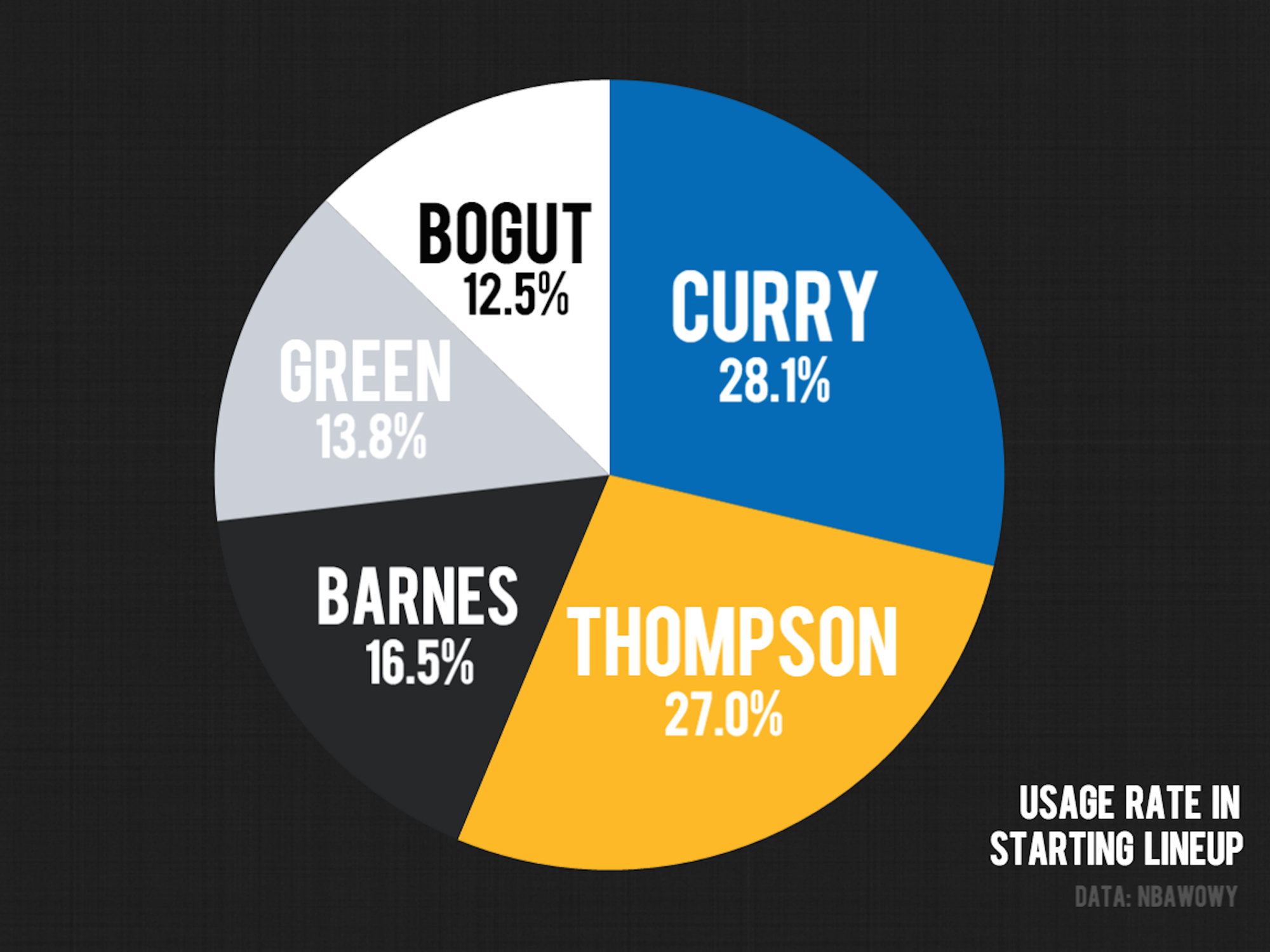 stephen-curry-klay-thompson-golden-state-warriors-starting-lineup-usage-rate