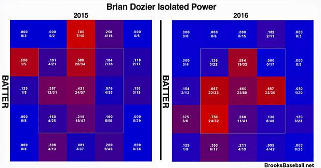 Brian Dozier, Minnesota Twins