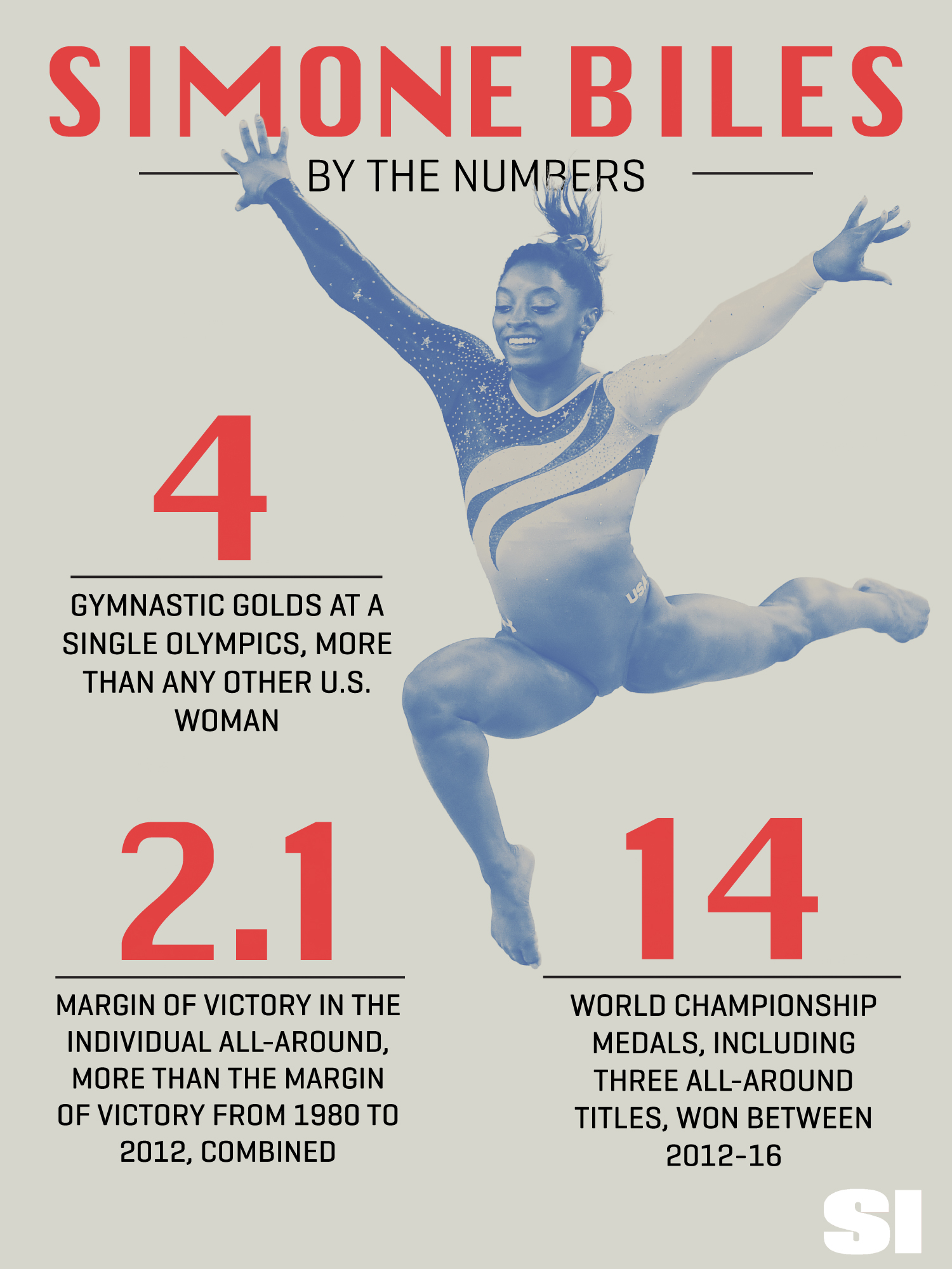 Simone Biles: Olympic accomplishments and much more