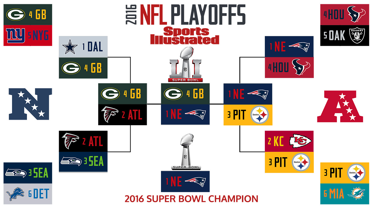 SI's 2017 NFL playoff predictions: Expert brackets, Super ...