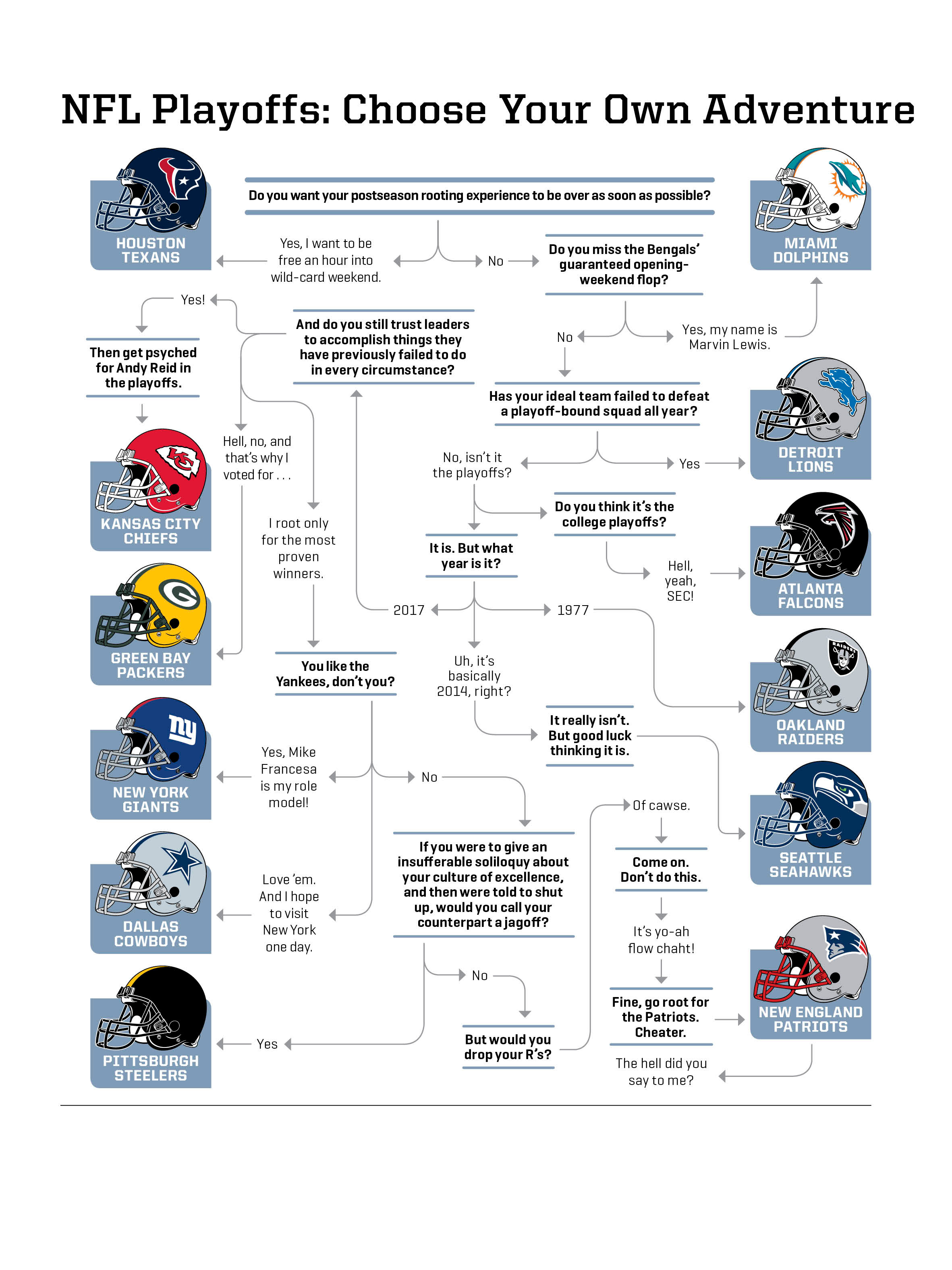 NFL Playoffs Rooting Guide Flow Chart For Neutral Fans SIcom - Map of us by team rooting for superbowl