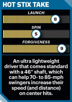 Wilson Staff D300 driver performance stats.