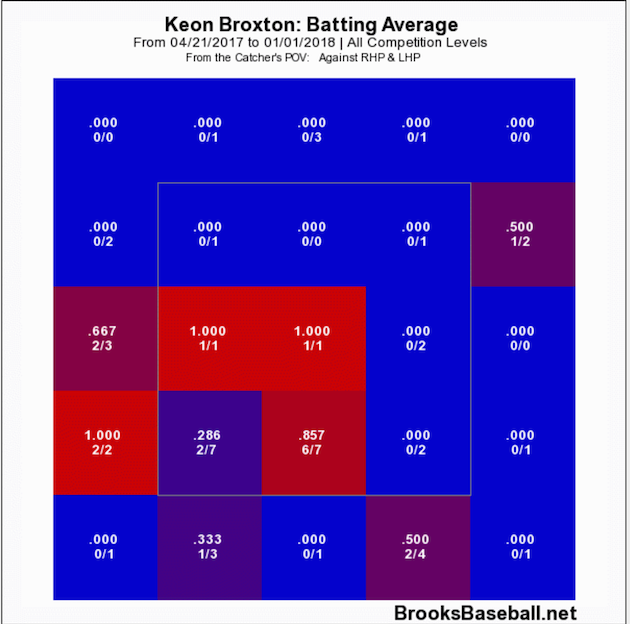Milwaukee Brewers Keon Broxton