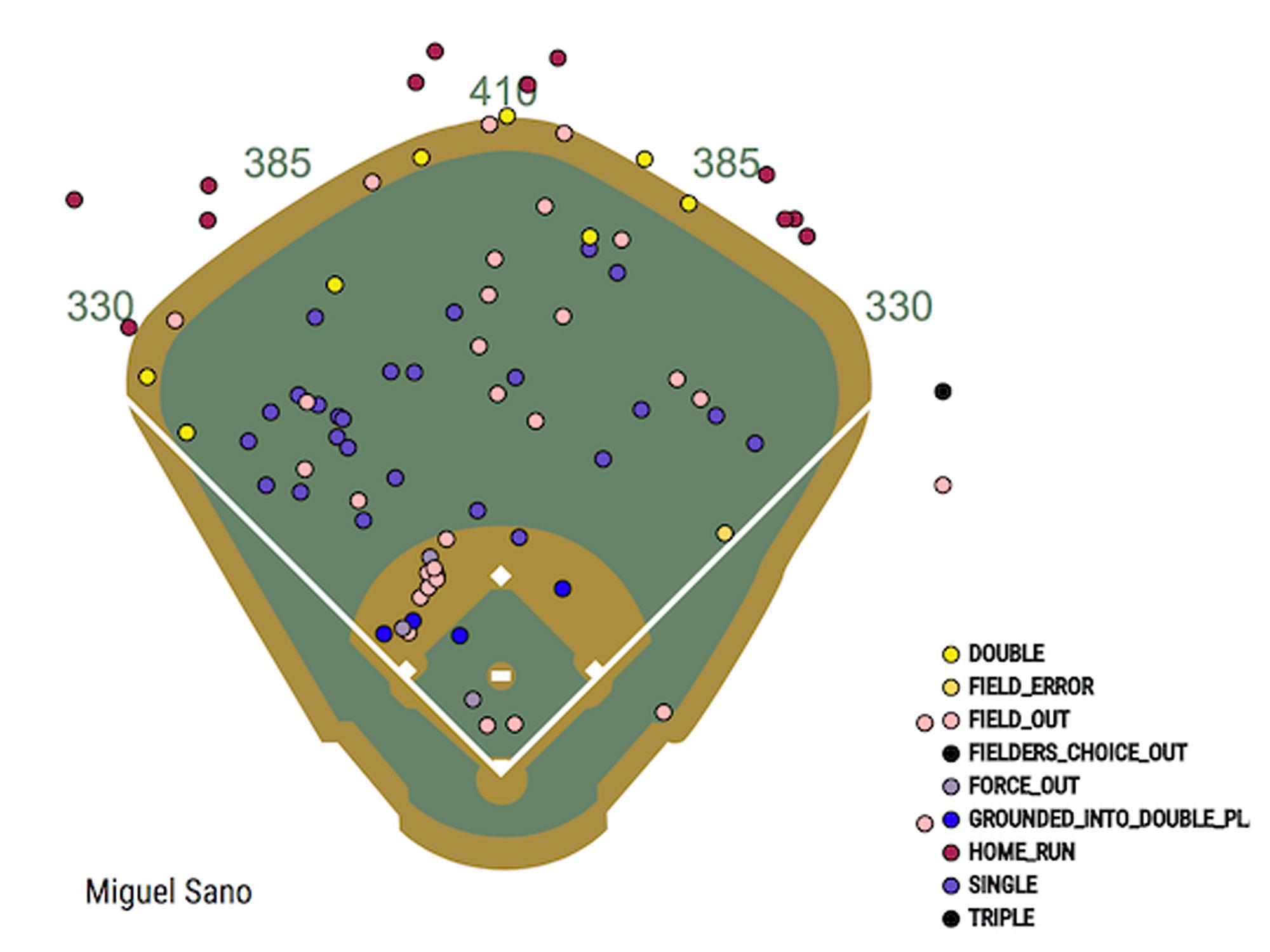 Miguel Sano, Minnesota Twins