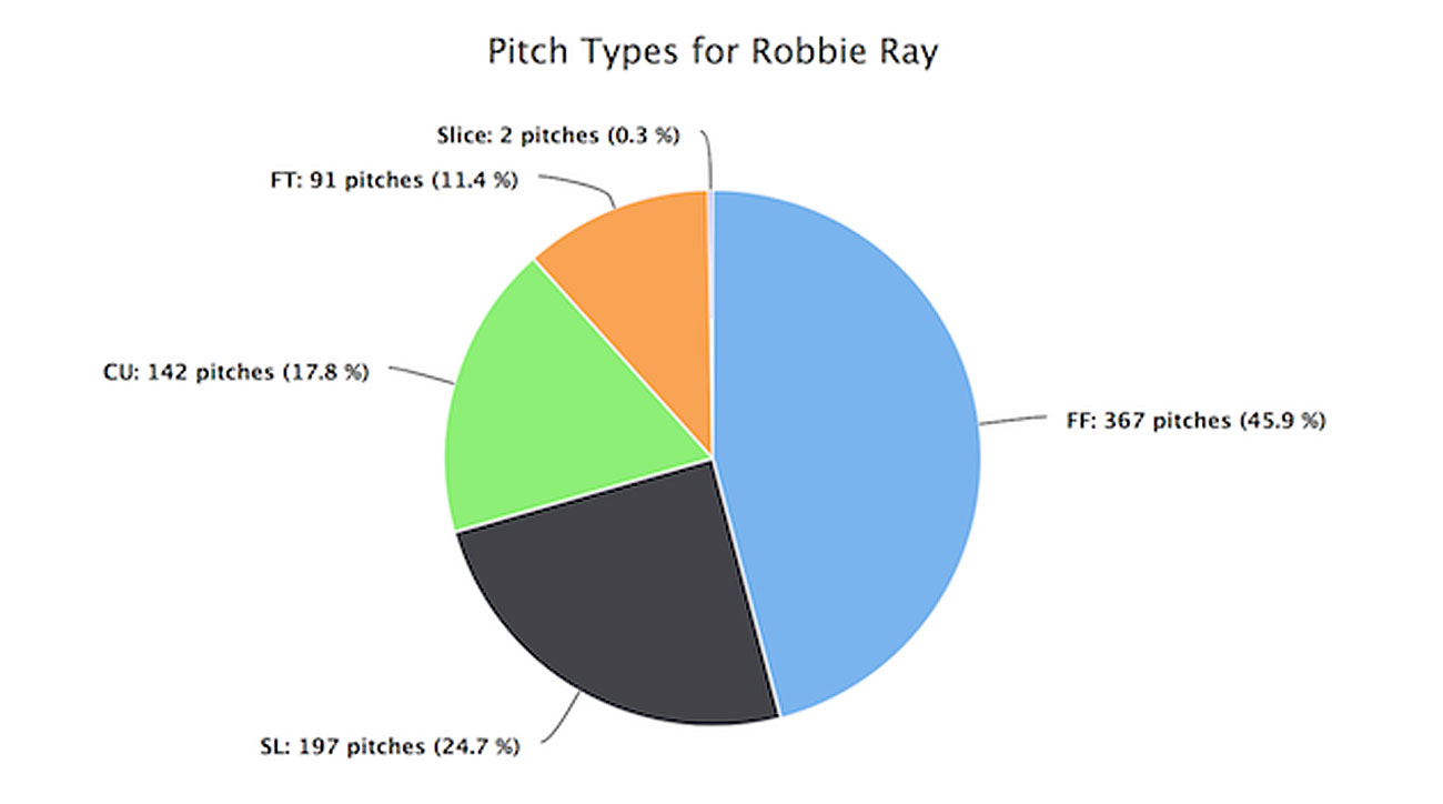 Robbie Ray, Arizona Diamondbacks