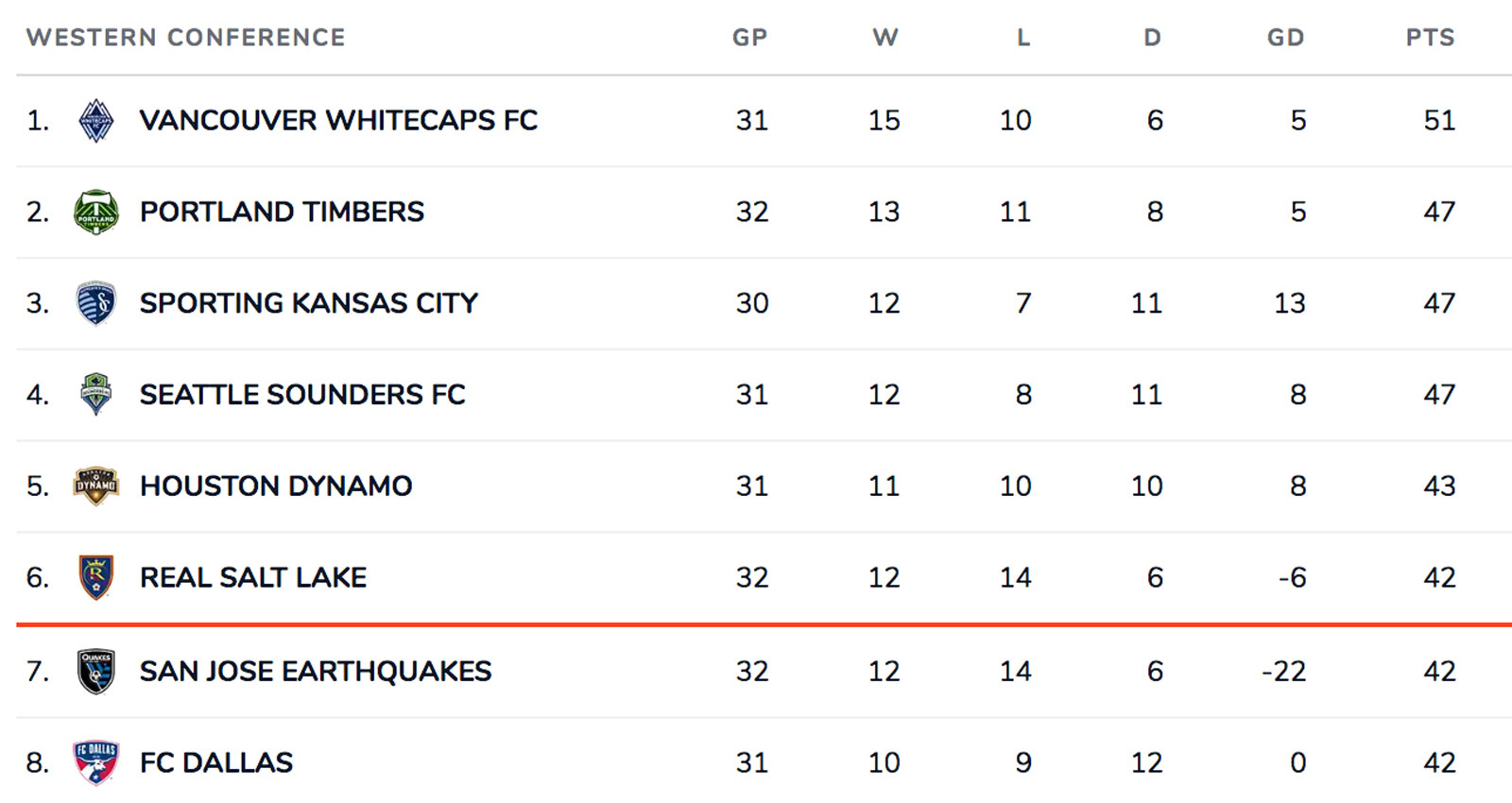 MLS's Western Conference standings are congested as can be heading into the home stretch