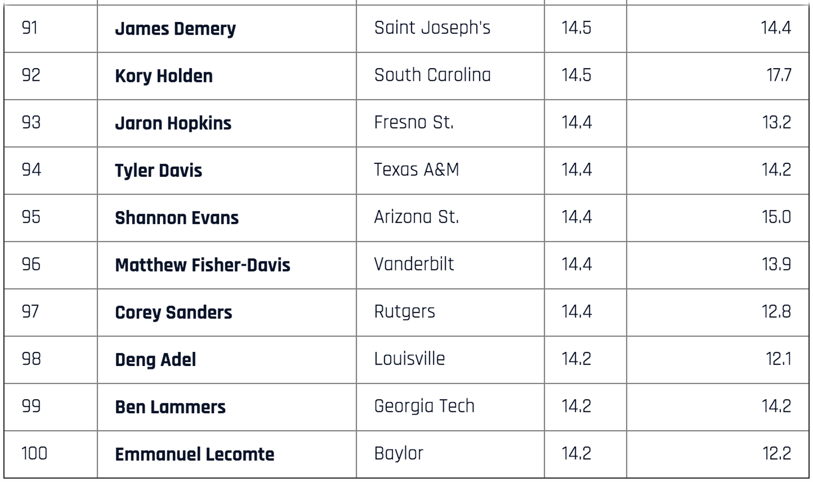 college basketball player rankings 2017 top 100 scorers si com