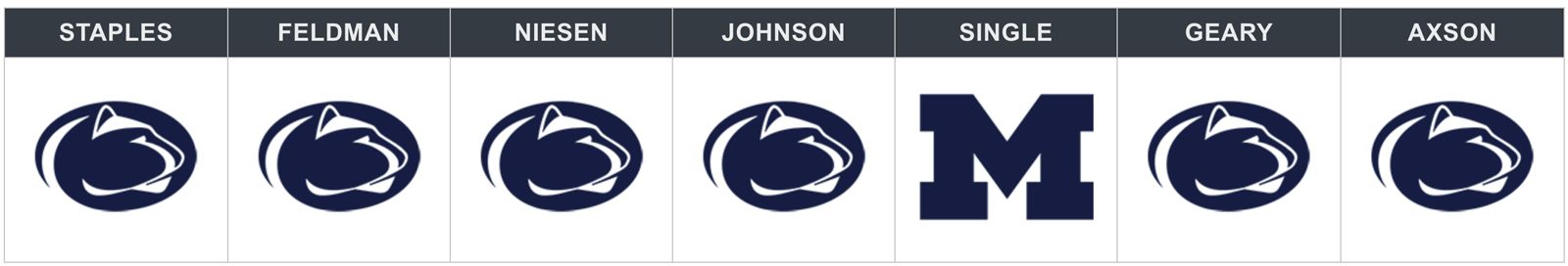 Week 8 picks Michigan vs Penn State Notre Dame vs USC