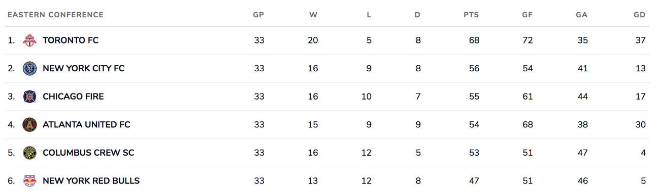 MLS Eastern Conference standings entering the season finale