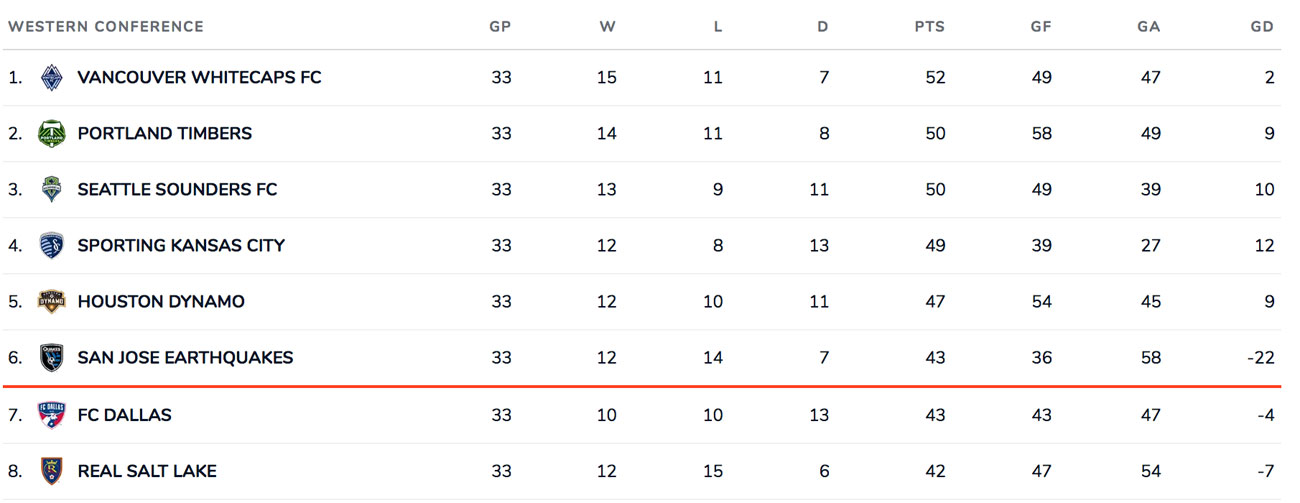 MLS's Western Conference standings