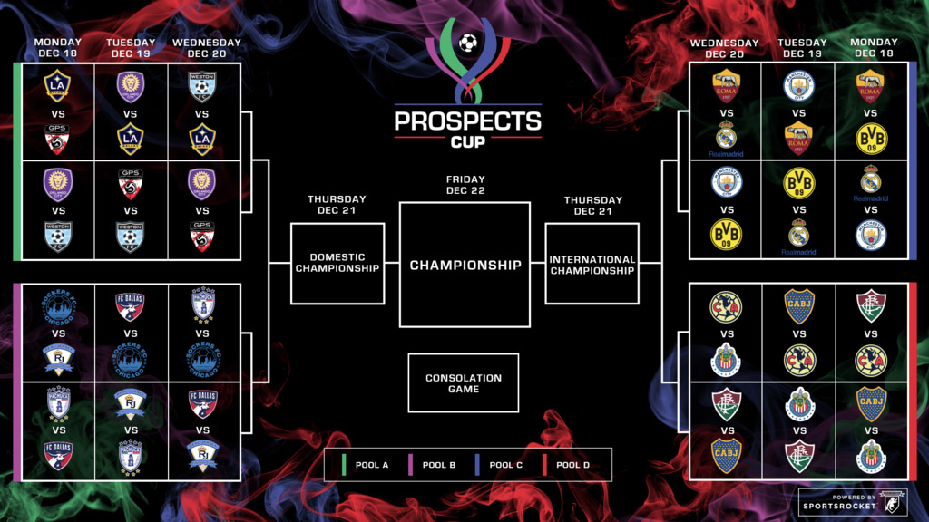 What You Should Know About the Prospects Cup, a New Youth Soccer Tournament Featuring Top Clubs