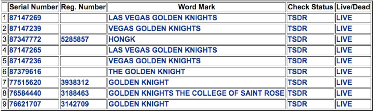 Analyzing Golden Knights Trademark Case Between Army Vegas Nhl