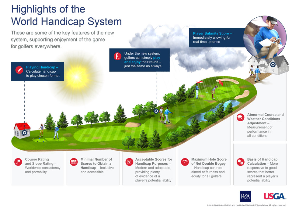 This USGA infographic provides a snapshot of some of the key elements of the new system.