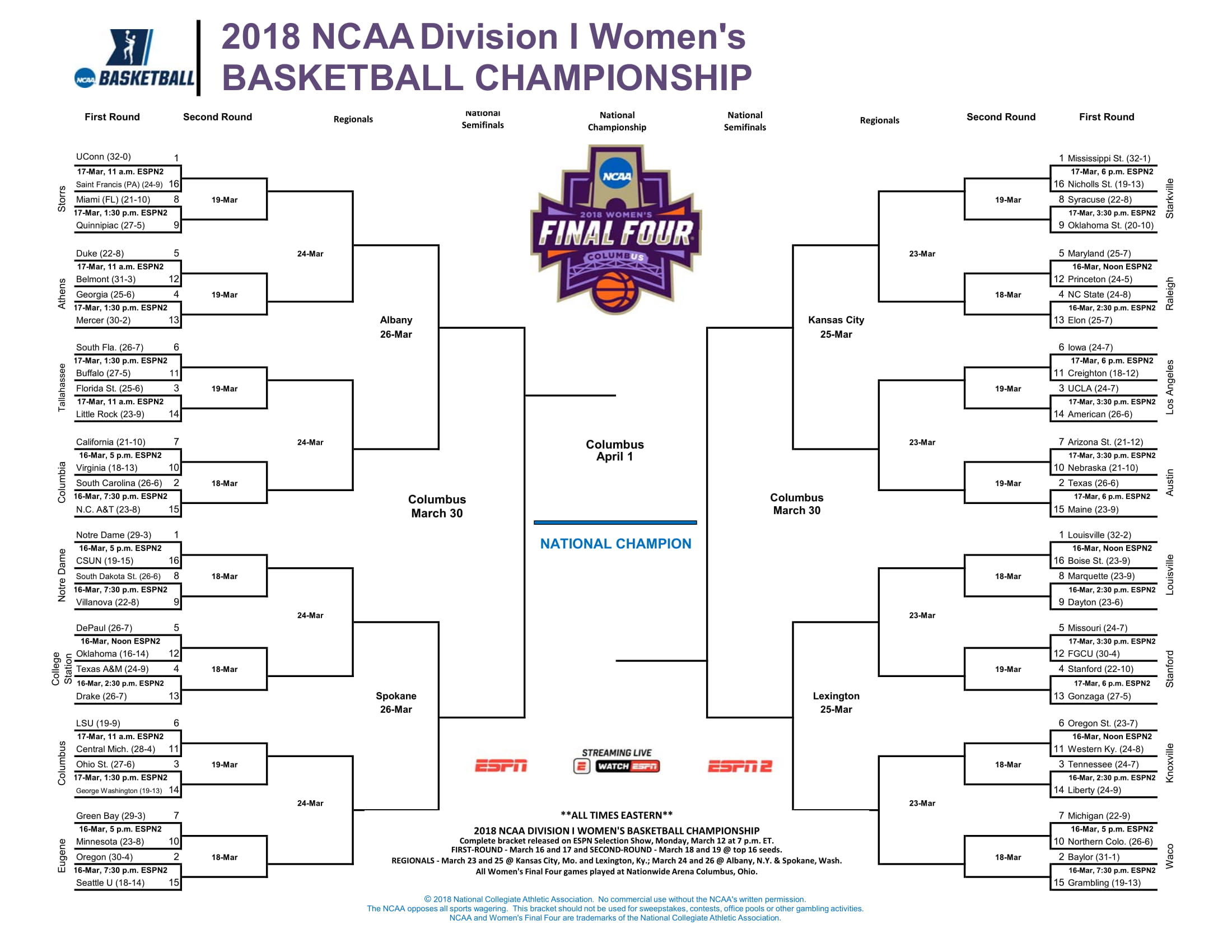 Women's NCAA Tournament field set