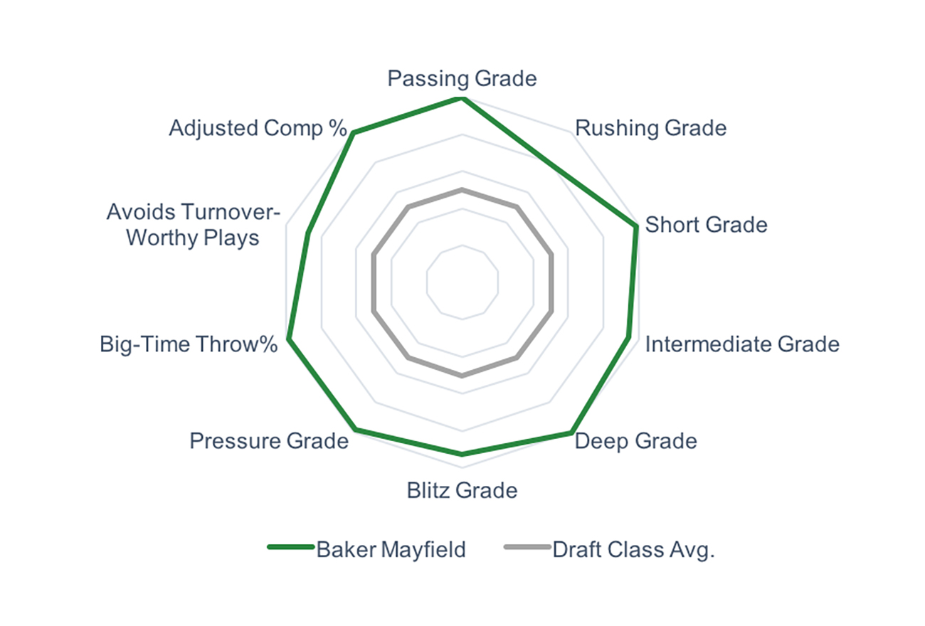 PFF's spider chart gives a visual indication of how impressive they think Mayfield is.