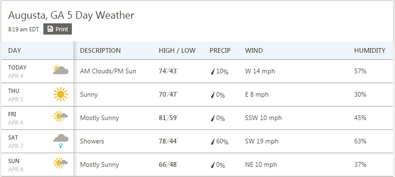 The forecast for Masters week, courtesy of The Weather Channel.