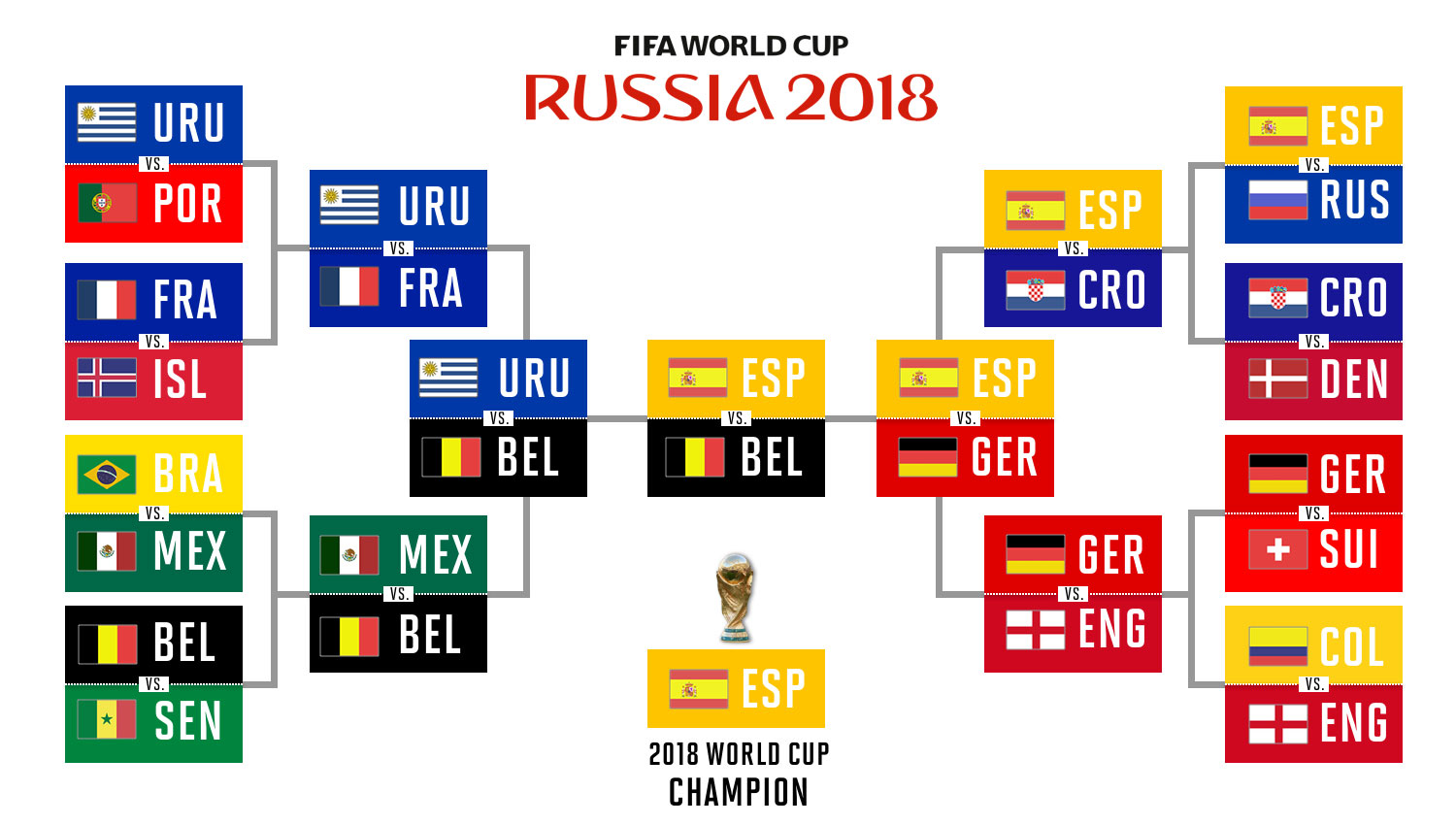 Predictions for the 2018 World Cup in Russia
