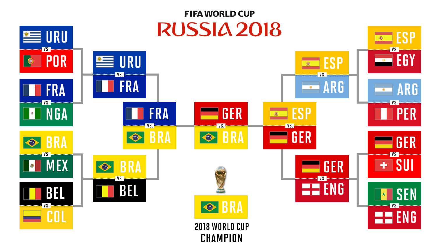 picture relating to Women's World Cup Bracket Printable called Global Cup 2018 predictions: Selections, knockout bracket, champion