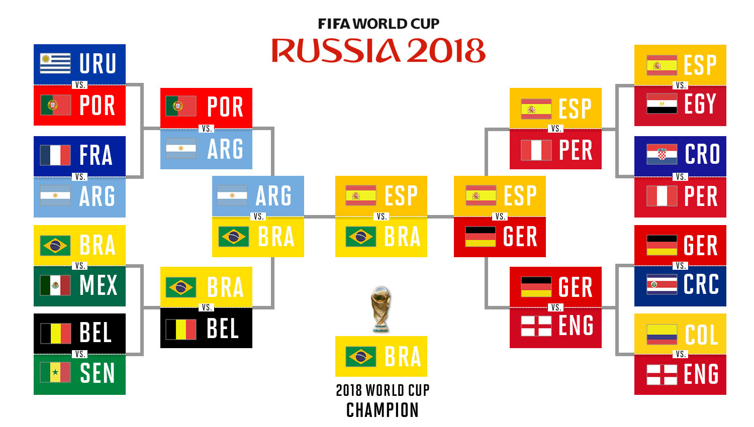 image regarding World Cup Bracket Printable known as World-wide Cup 2018 predictions: Choices, knockout bracket, champion