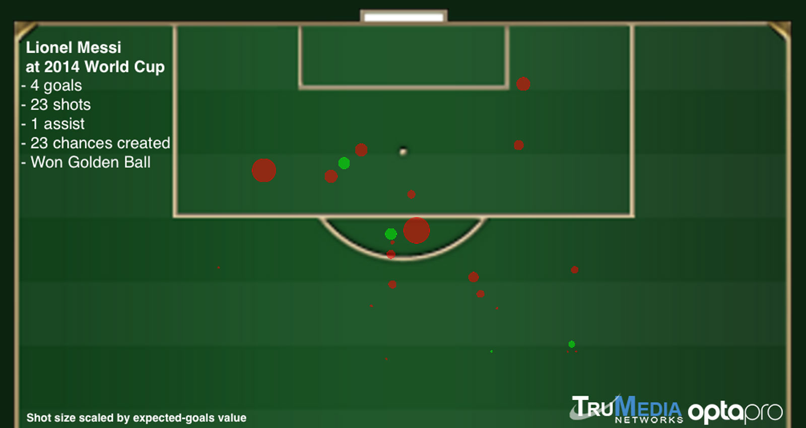 Lionel Messi's shot chart at the 2014 World Cup for Argentina