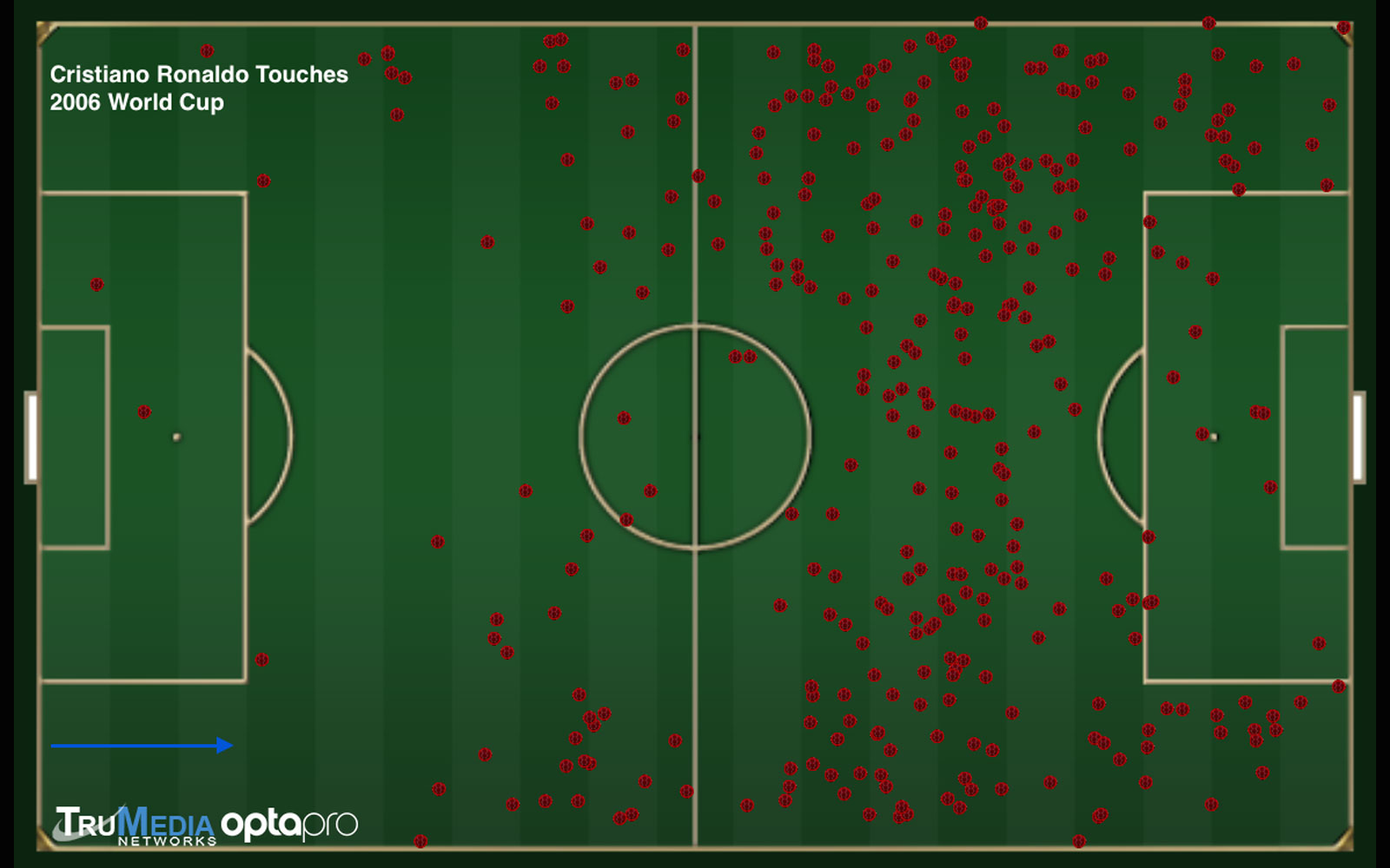 Cristiano Ronaldo's touch chart at the 2006 World Cup for Portugal