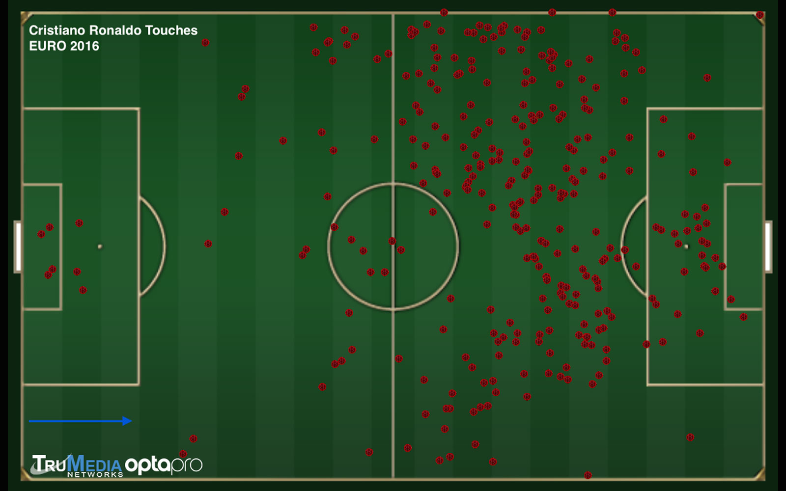 Cristiano Ronaldo's touch chart at Euro 2016 for Portugal