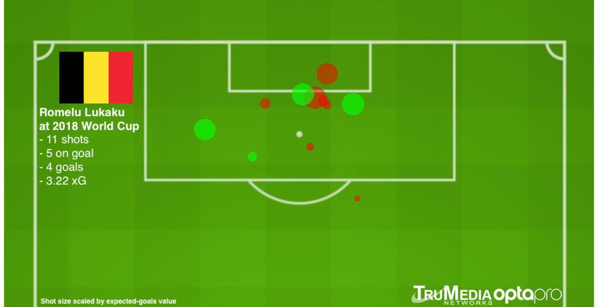 Romelu Lukaku has scored four goals at the World Cup