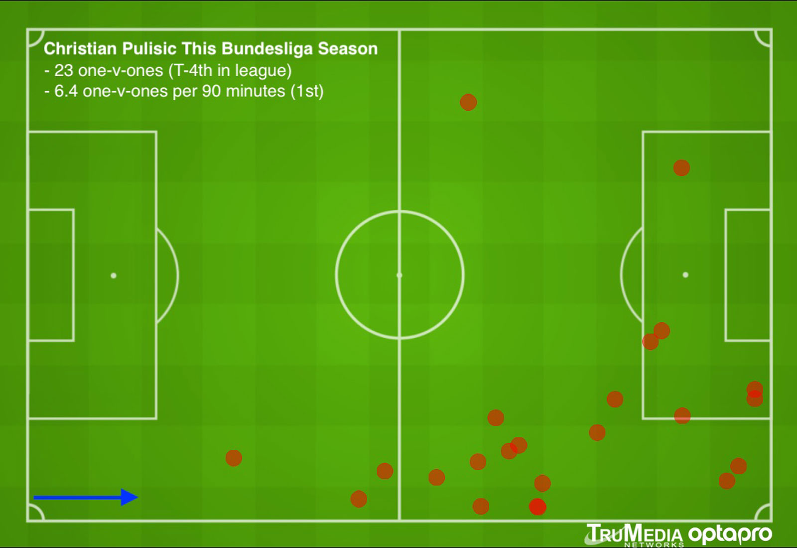 Christian Pulisic is among the best at the Bundesliga in taking on defenders