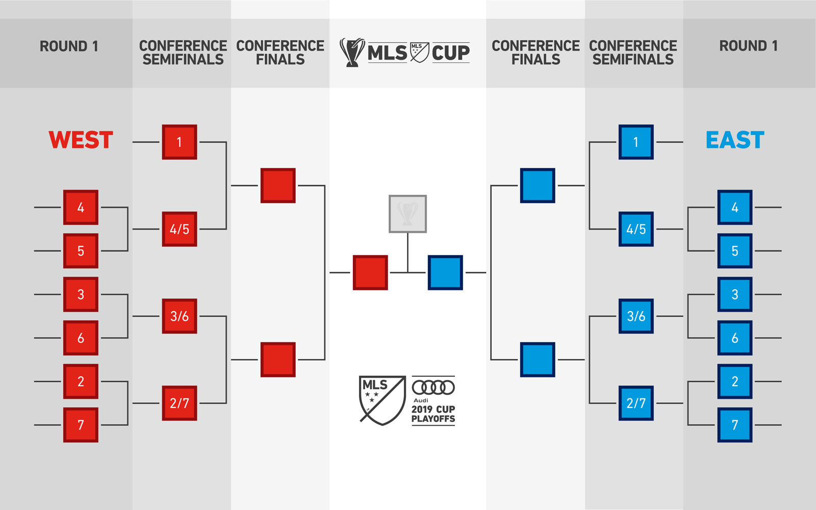MLS is altering its playoff format