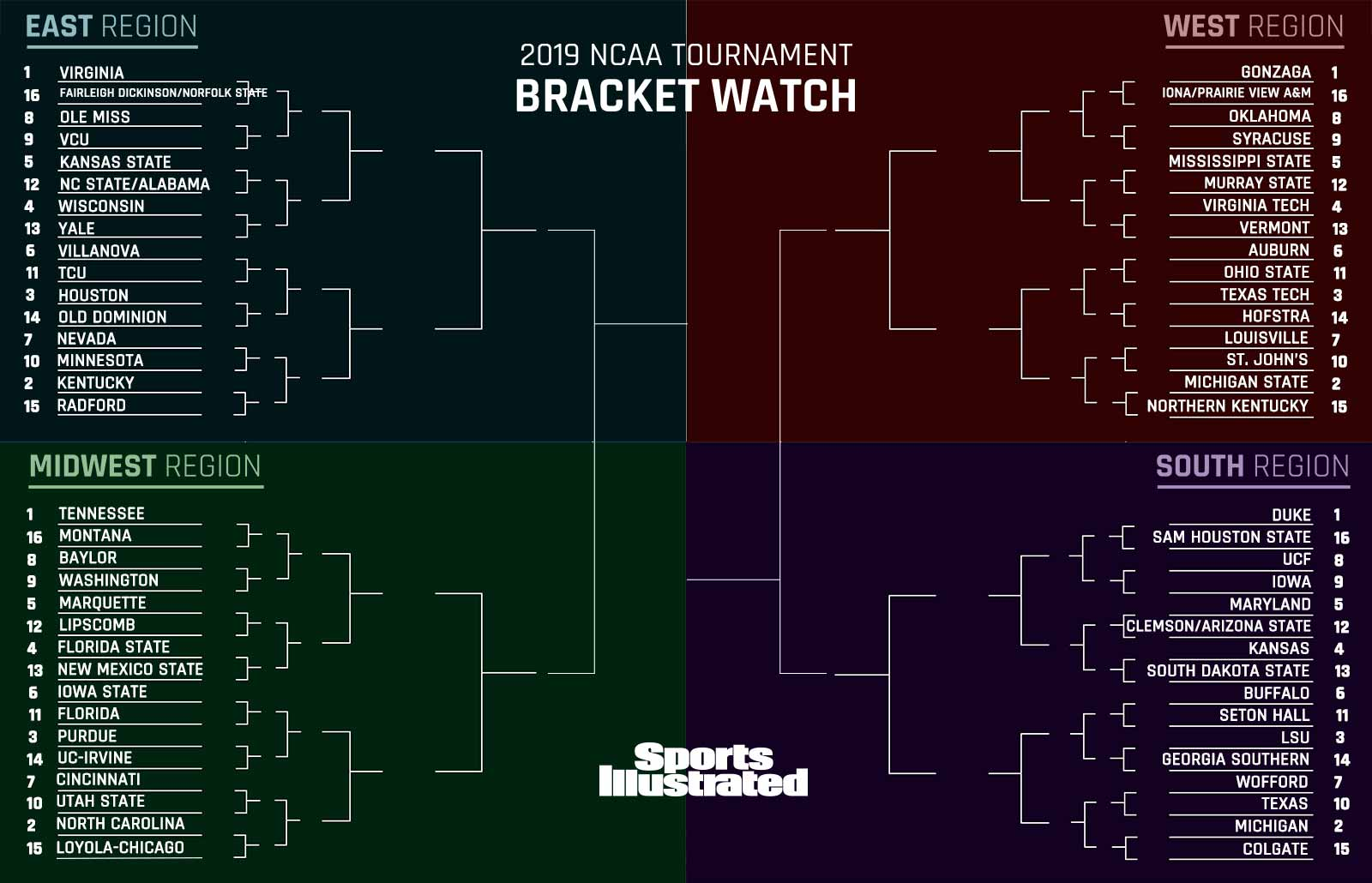 March Madness 2019: NCAA tournament bracket projections, seeds, bubble teams