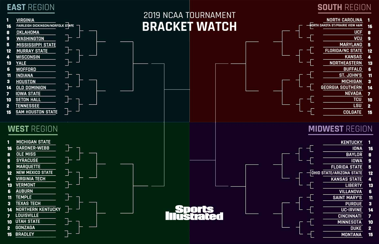 March Madness Ncaa Tournament Bracket After Gonzaga S