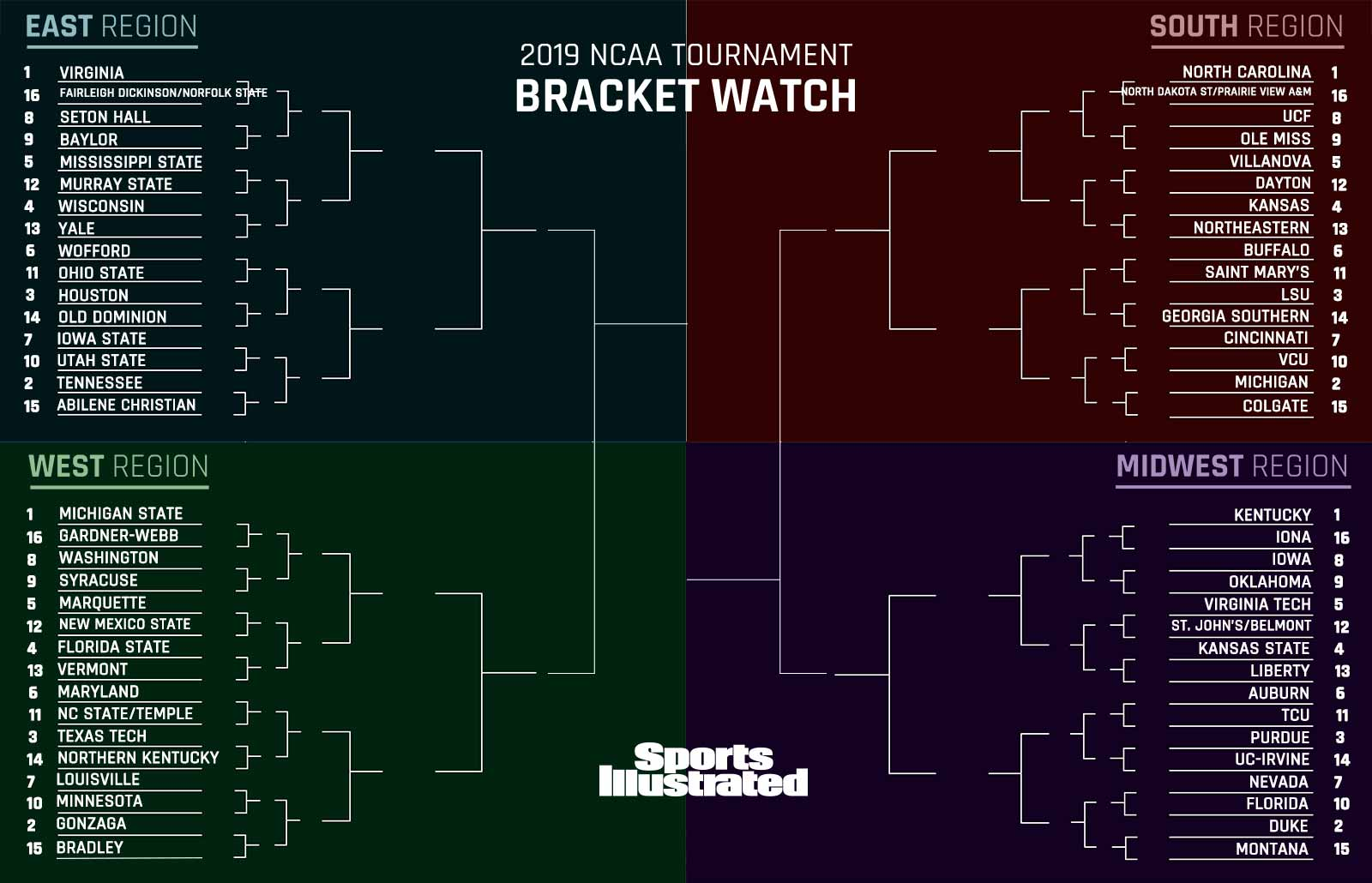 2019 NCAA tournament bracket: March Madness projection