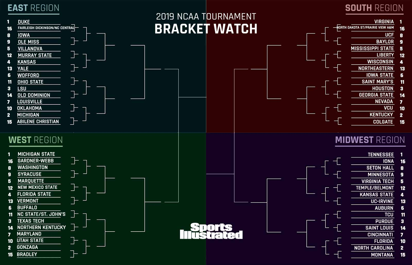 March Madness 2019 Ncaa Tournament Bracket Live Predictions Si Com