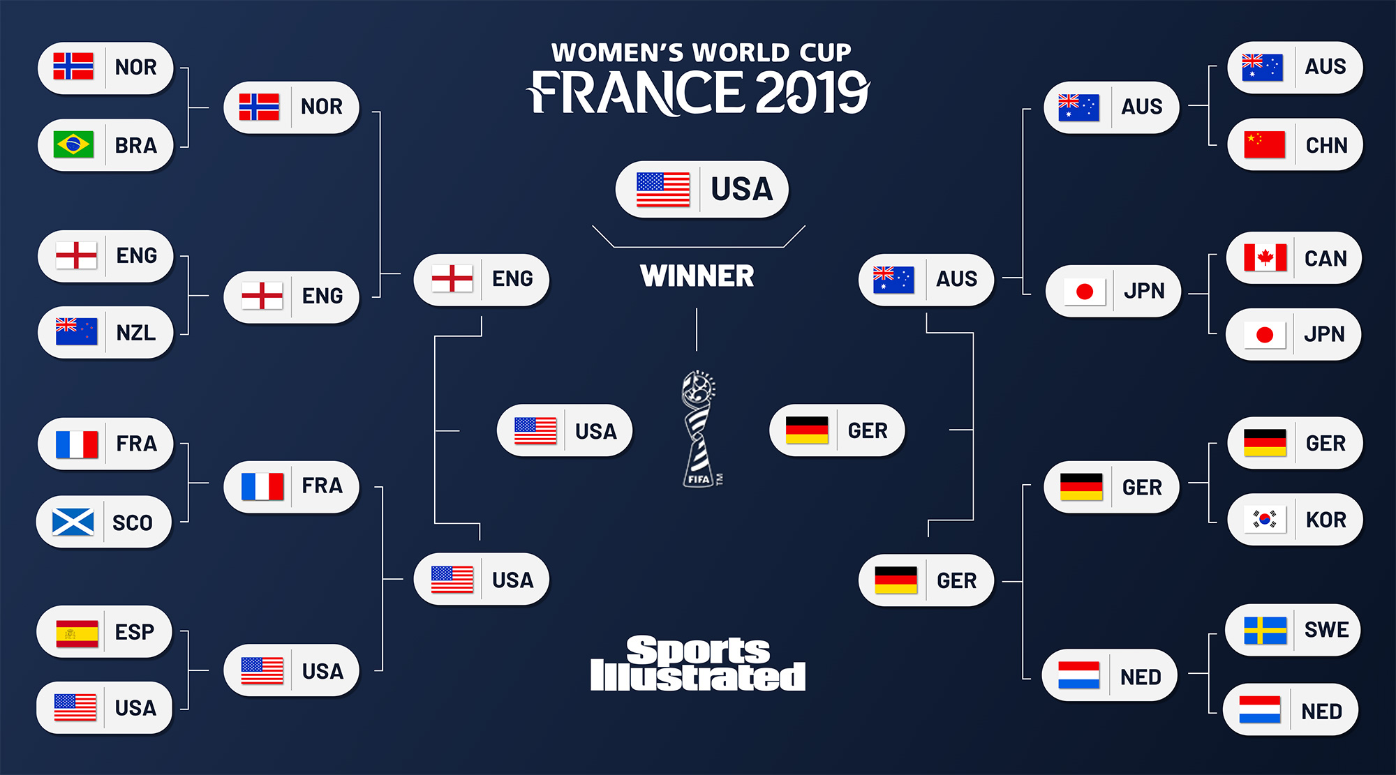 Predictions for the 2019 Women's World Cup