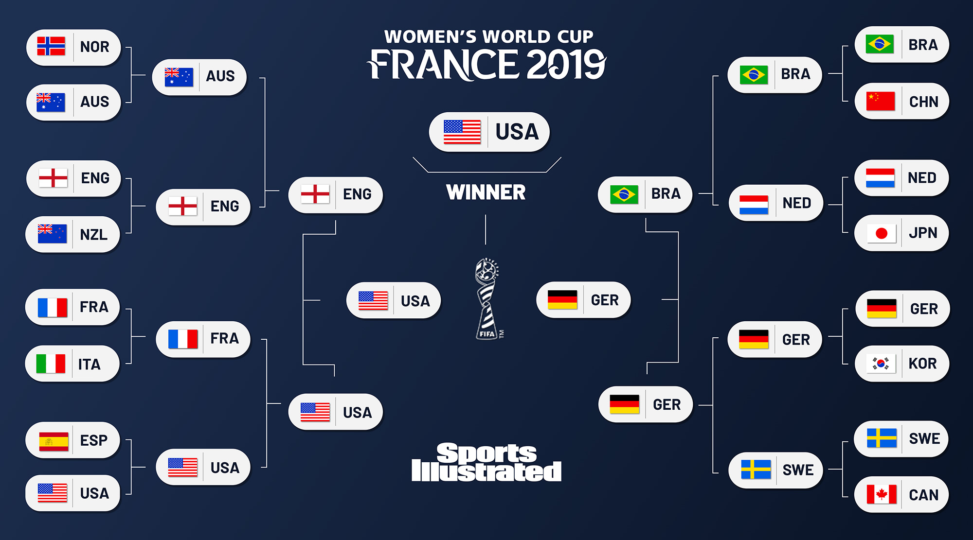 graphic about Si Printable Bracket identified as Womens Entire world Cup 2019 predictions: Knockout bracket options