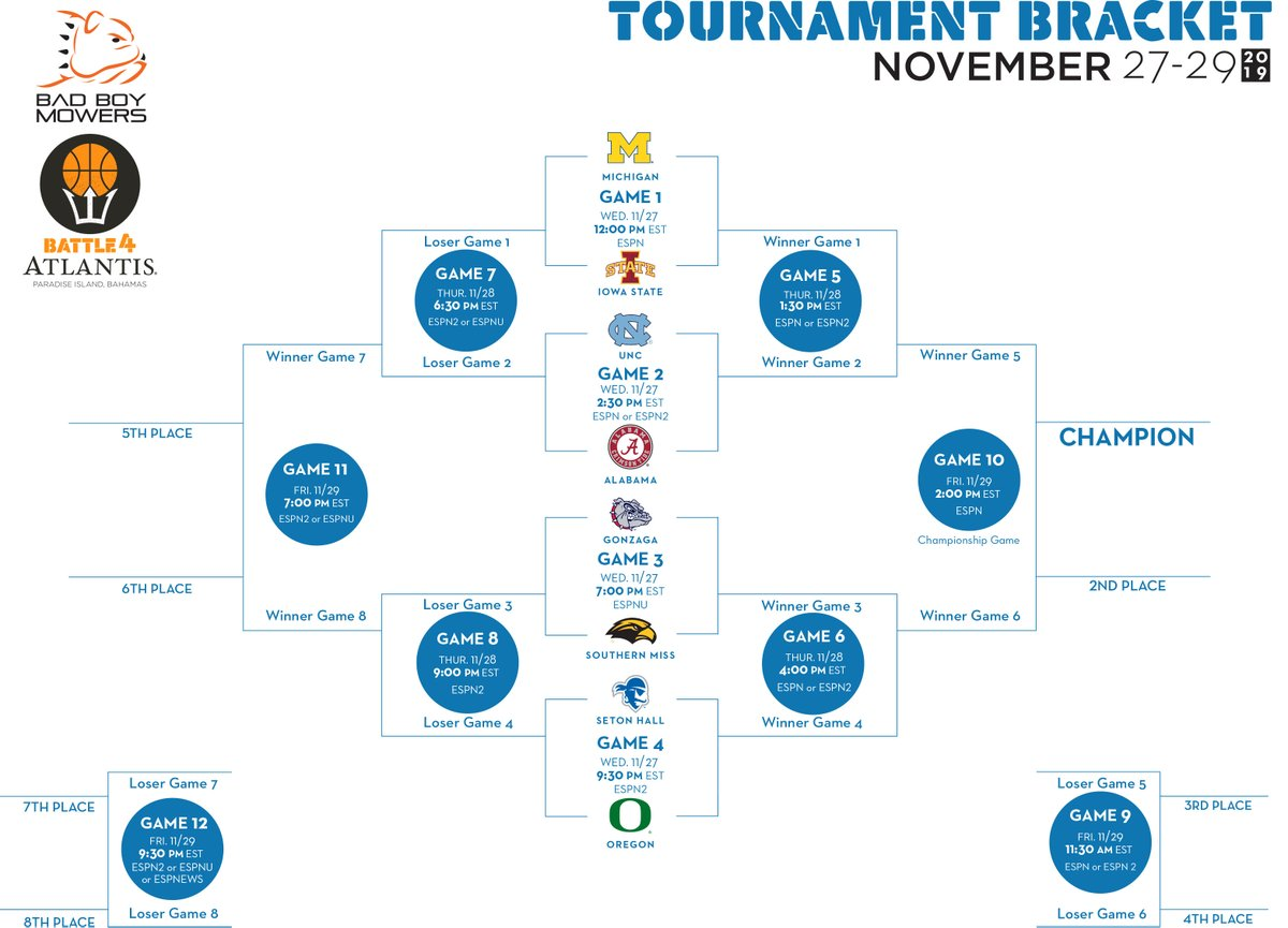 Battle 4 Atlantis 2019 bracket schedule teams