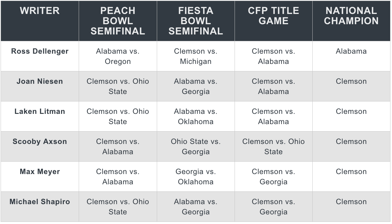 College Football Playoff 2020 predictions picks Clemson Alabama
