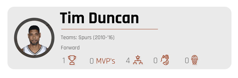 Tim Duncan
