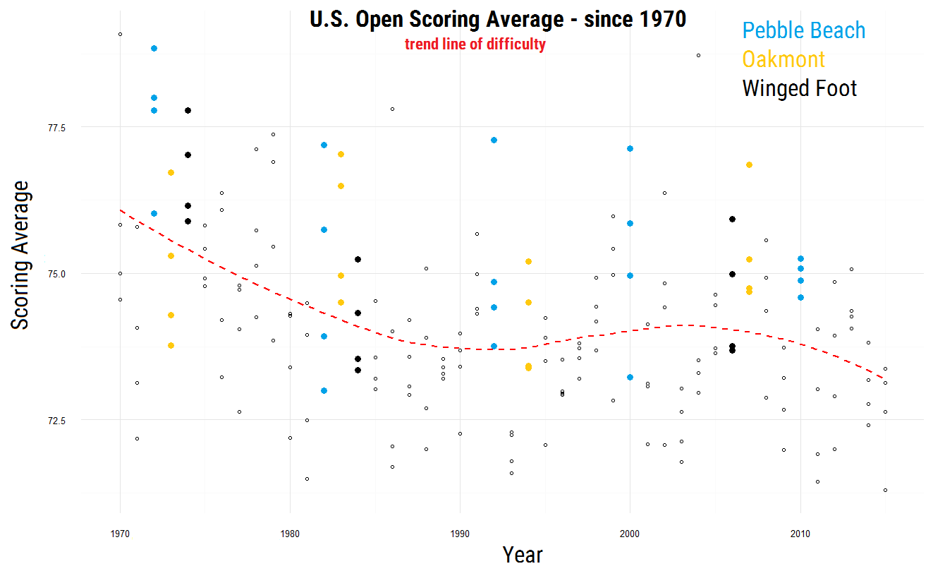 Each dot in the above graph corresponds to a round in each U.S. Open of the past 45 years.