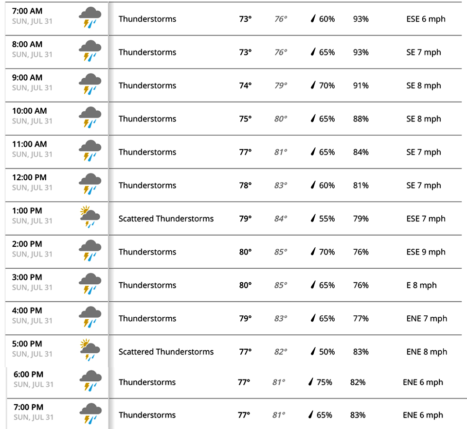 Sunday's weather forecast for the PGA Championship as of 6 p.m. Saturday.