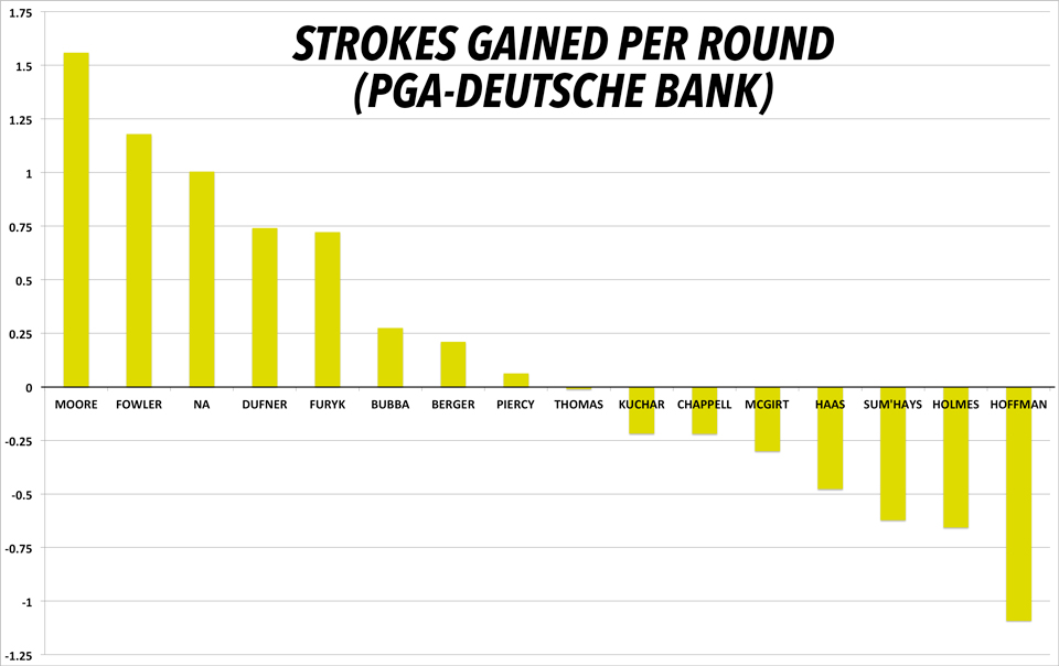 Average strokes gained per round throughout the last six weeks. (PGA Championship through Deutsche Bank)