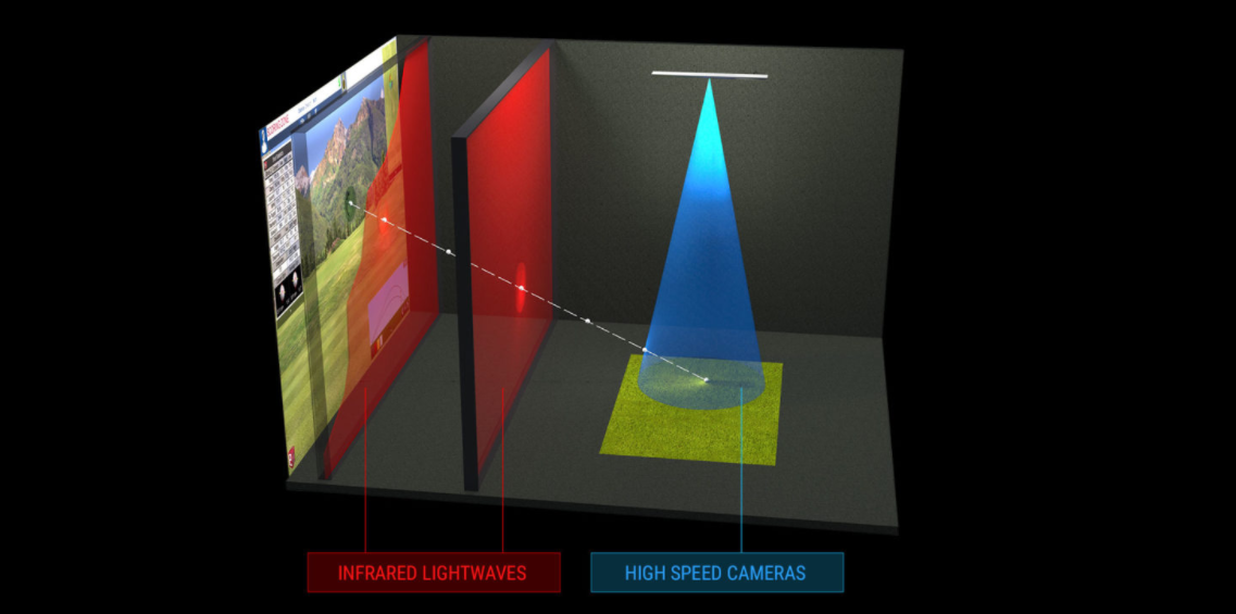 Full Swing incorporates high speed motion cameras (blue) and infrared light waves to track and measure ball movement.