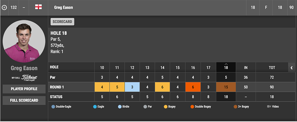 Greg Eason's back nine on Sunday.