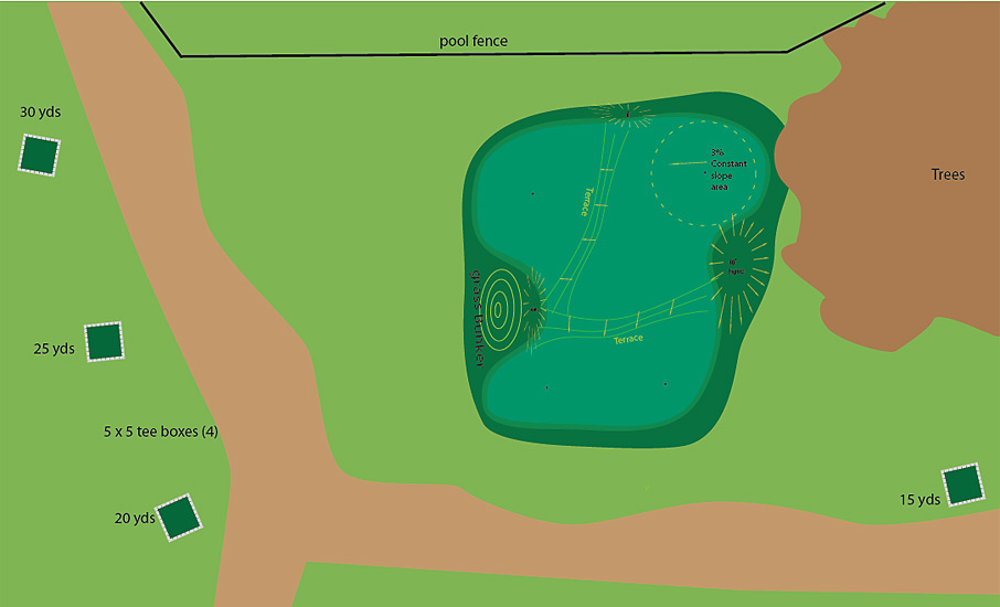 A 35' x 45' green (1575 square feet), which would fit in a large yard.