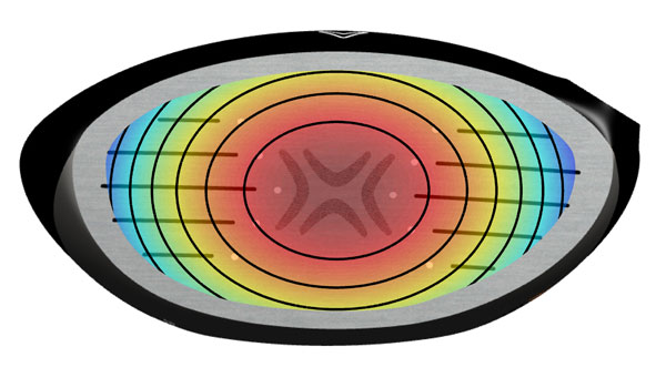 Ball speed varies by 2 mph between shots struck dead center and those hit 3/4 inch left or right of center and 1/2 inch above or below center (first black oval from center). The ballspeed difference equates to 5 yards for 100 mph swing speeds.