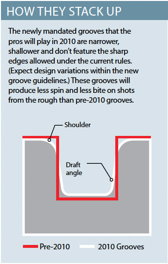 Wedges are making news these days thanks to the USGA's new regulation on conforming grooves. The rule is designed to 'limit the performance of grooves on shots from the rough to that of traditional V-groove designs.' Tour players must adhere to the new rule for the 2010 season, but recreational players can play pre-2010 groove patterns until 2024. Five of the six models you'll see here have aggressive pre-2010 grooves to max out spin for players like you. (Titleist's model has the new, lower-spinning groove.)
