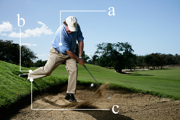 How to Bust One From the Bunker's Back                             You can't take a regular stance. Big deal. Step back on the slope and swing down the hill.                                                          By Mike Adams                             Top 100 Teacher                                                          The Situation                                                          Your approach shot landed near the back edge of a greenside bunker. When you set up to the ball, you have to place your feet so close together that the ball position moves back to your right foot (photo, below right). With the ball so far back in your stance, it's extremely difficult to make a proper bunker swing.                                                          The Solution                                                          Move your right foot up and out of the sand and place it on the hill behind the bunker. You might think this stance is just as limiting as the one with your feet close together, but it actually turns this tough lie into a regular downhill bunker blast. For that shot, the key is to adjust your body so that your swing is level with the slope.                                                          A. MAKE AN ANGLE Tilt your shoulders with the slope (at address, your right shoulder should be higher than your left) and move the ball forward in your stance. This creates the out-to-in path you need to swing down the hill and blast the ball out.                                                          B. CLOSE IT UP Move your right foot back onto the hill and slightly behind you to close your stance. If you don't close your stance your right hip will be too high.                                                          C. A NEW STANCE Placing your foot out of the bunker might seem weird, but it makes this tricky lie easy. If you keep both feet in the sand the ball will be too far back in your stance.