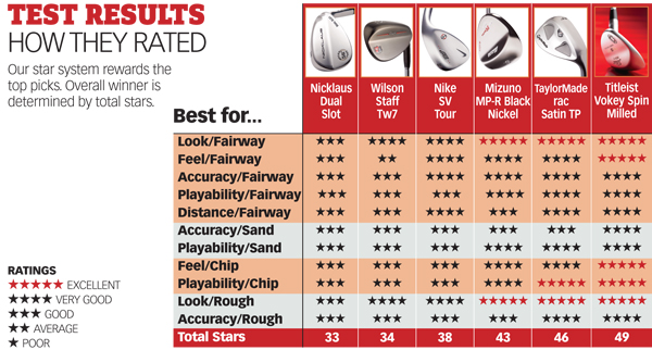 WHAT THEY BOUGHT                             Testers tried all the latest and greatest sticks. Now see the clubs that they bought with their hard-earned cash.                             Nike SV Tour                             Michael Kaye (handicap 14)                             TaylorMade rac Satin TPC.                             J. Bush (17)